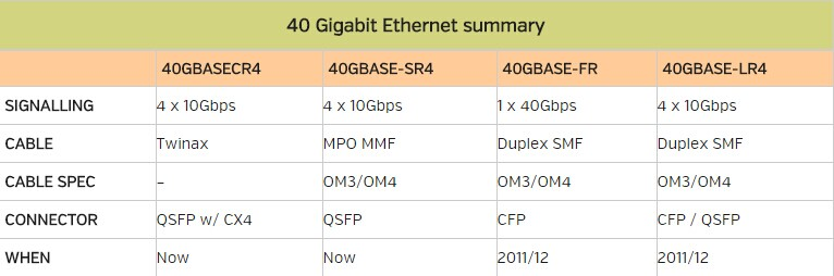 40 Gigabit Ethernet Solution