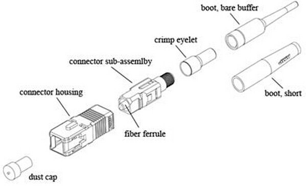 SC connector structure