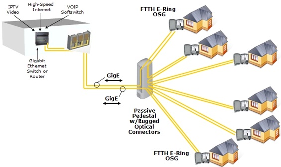 Pon systems archives optical cables on fiberstore for Architecture ftth