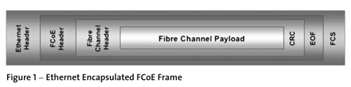 Ethernet Encapsulated FCoE Frame