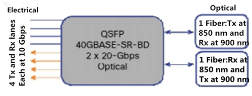 Bidirectional optical transceiver electical and optical interface