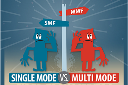 single-mode vs.multi-mode fiber transceiver
