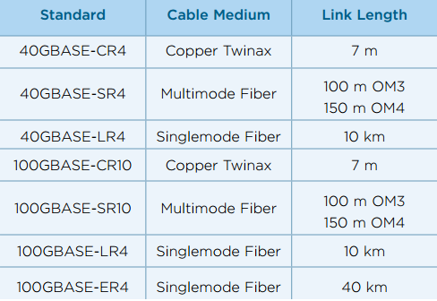 IEEE standards for 40 and 100 GbE