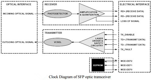 diagram of SFP optic transceiver