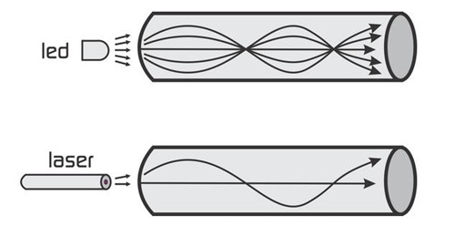 single-mode-vs-multimode