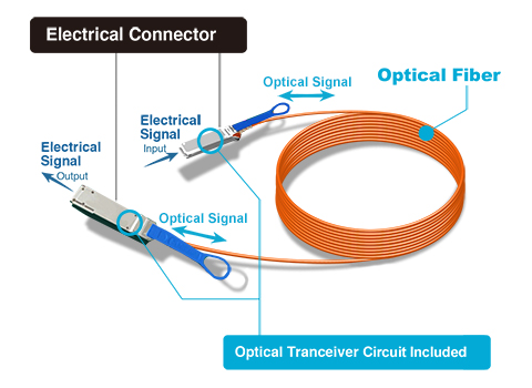 active optical cable (AOC cable)