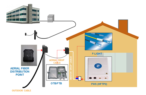 BASIC-FTTH-ARCHITECTURE-LANDED-PROPERTIES-SOLUTION