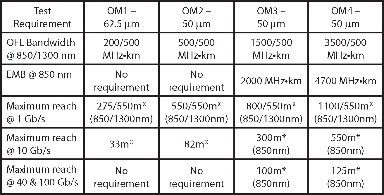 specifications-of-multimode-fiber