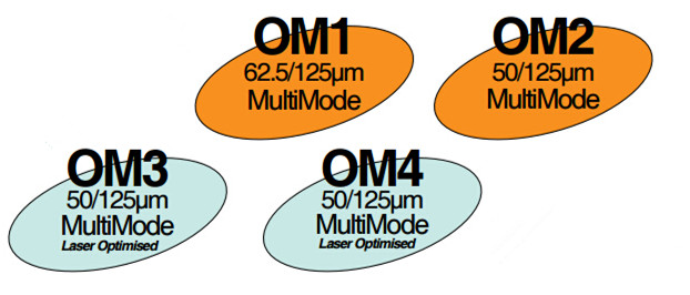 color-and-optical-source-of-multimode-fiber