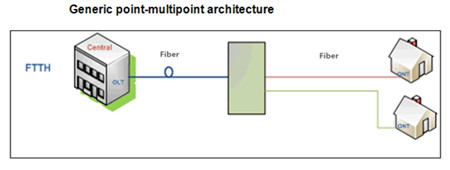 How to reduce the cost of ftth architecture fiber optic for Architecture ftth