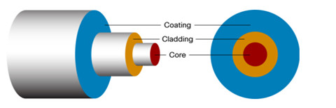 internal structure of fiber optic cable
