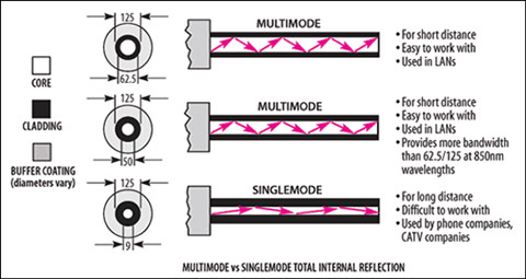 single-mode and multimode fiber specification
