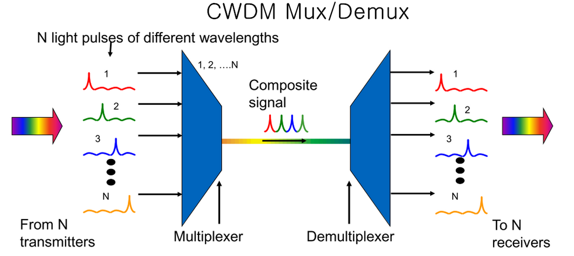 CWDM-Mux-and-Demux