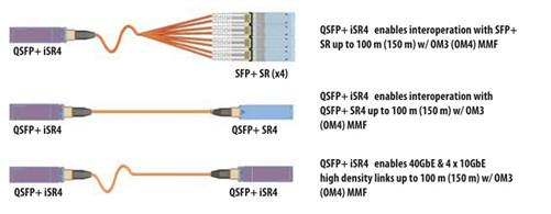 QSFP+ 40GBASE-iSR4 Optics