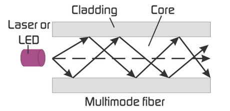 Transmission-over-multimode-fiber-optic-cable
