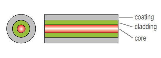 internal structure of fiber optics