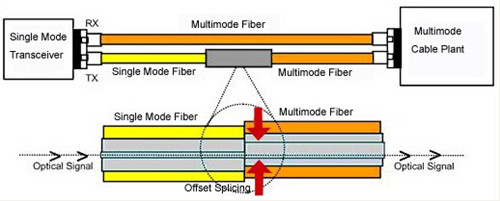 single mode over multimode fiber