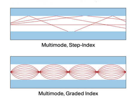 step index and graded index fibers