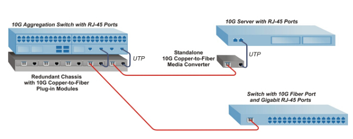 10G-Ethernet-media-converter-application