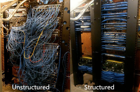 structured and unstructured cabling