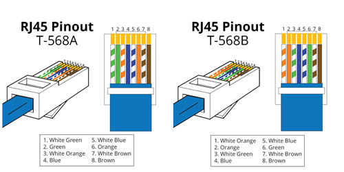 How to Configure RJ45 Pinout - Fiber Optic Solution