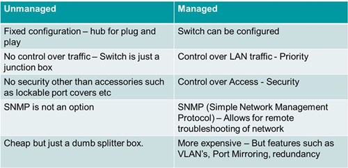 unmanged-ans-managed-switch