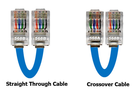 straight-through cable essay View full essay lab report 1 the  a straight through cable is made by terminating both ends of a 4 pair utp cable exactly the same this type of cable can be.