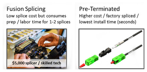 pre-terminated-vs-fusion-splicing