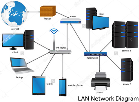 How to Set Up a LAN Network - Fiber Optic Solution