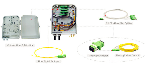Strange Fiber Optic Splitter Termination Box For Ftth Applications Wiring Digital Resources Bemuashebarightsorg