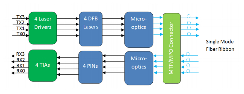 diagram of qsfp 100g psm4 s