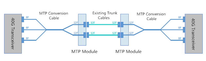 2x3 MTP conversion cable soulution