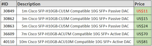 Gigabit Ethernet Transceivers Supported on Cisco Nexus 3500