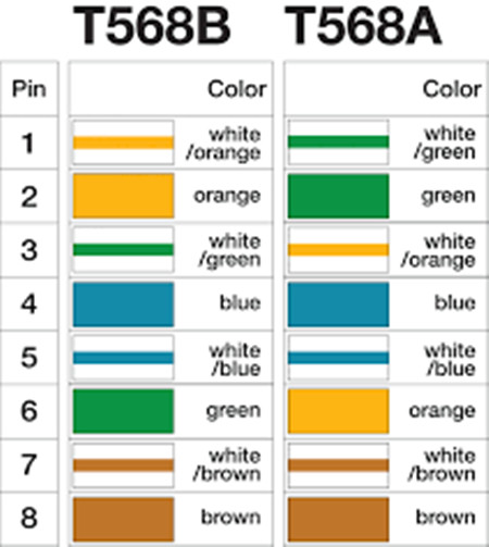 T568B T568A color coding