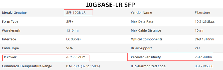 Tx Power and Rx Power of 10GBASE-LR SFP