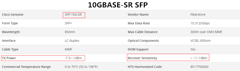 Tx Power and Rx Power of 10GBASE-SR SFP