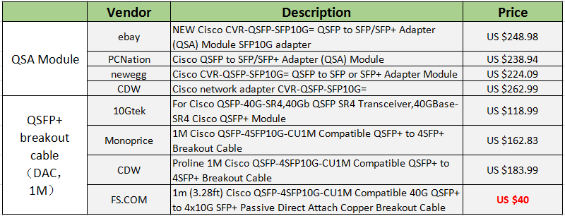 cost comparison between QSA module and QSFP+ breakout cable