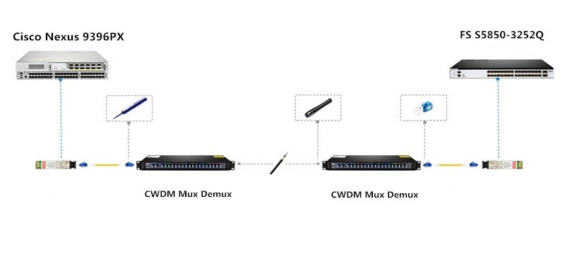 CWDM Mux Demux for Connecting Cisco Nexus 9396PX and FS S5850-3252Q