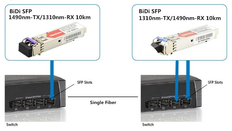 Dual-way Transmission with BiDi Transceiver and Simplex Fiber Cable