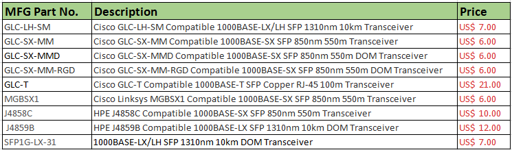 FS.COM compatible SFPs for UniFi switches