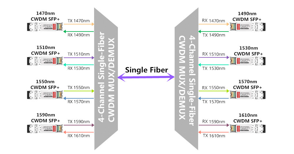 Single-Fiber CWDM Mux Demux
