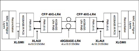 application-block-diagram-cfp-40g-lr4