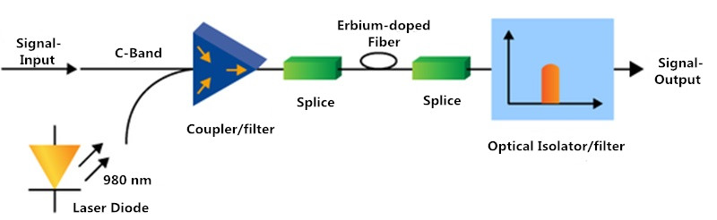 EDFA Amplifier Principle