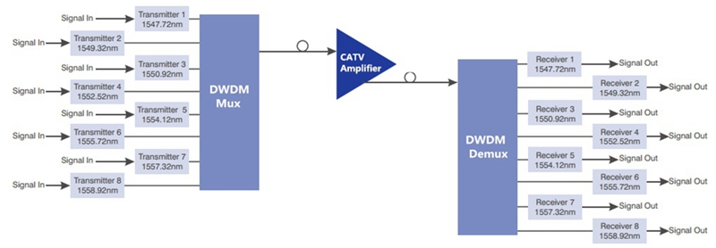 CATV EDFA Optical Amplifier with DWDM Mux