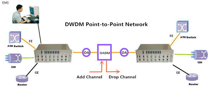 Dwdm Network Designs And Engineering Solutions Pdf Download