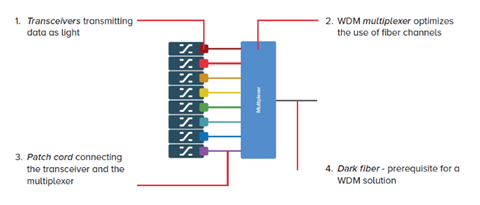 optical multiplexer