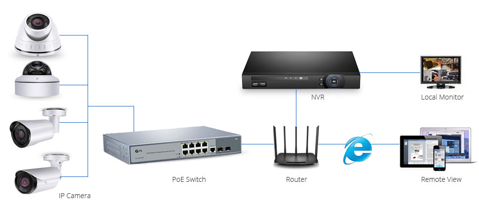 altFS PoE Switches Used for IP Camera