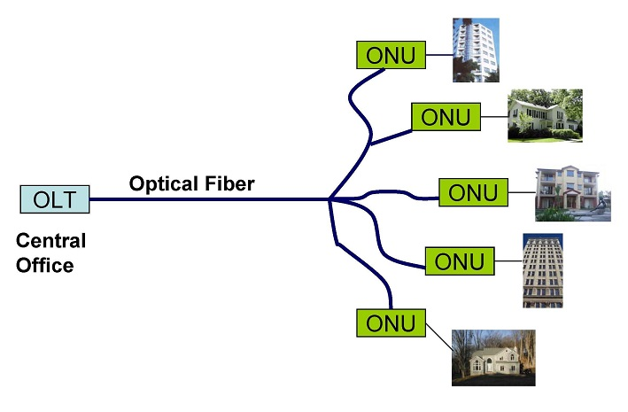 FTTX network Archives - Fiber Optic Cables Solutions