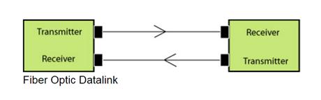 fiber optic datalink