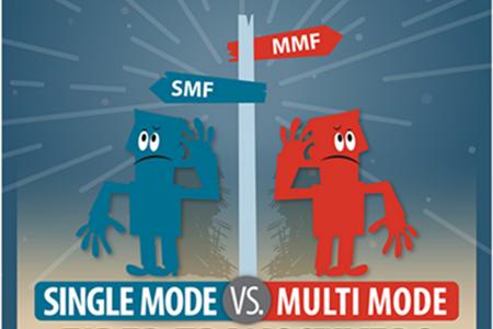 single-mode vs.multi-mode fiber transceiver